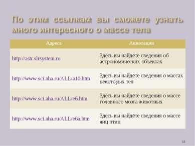 * Адреса Аннотация http://astr.slrsystem.ru Здесь вы найдёте сведения об астр...