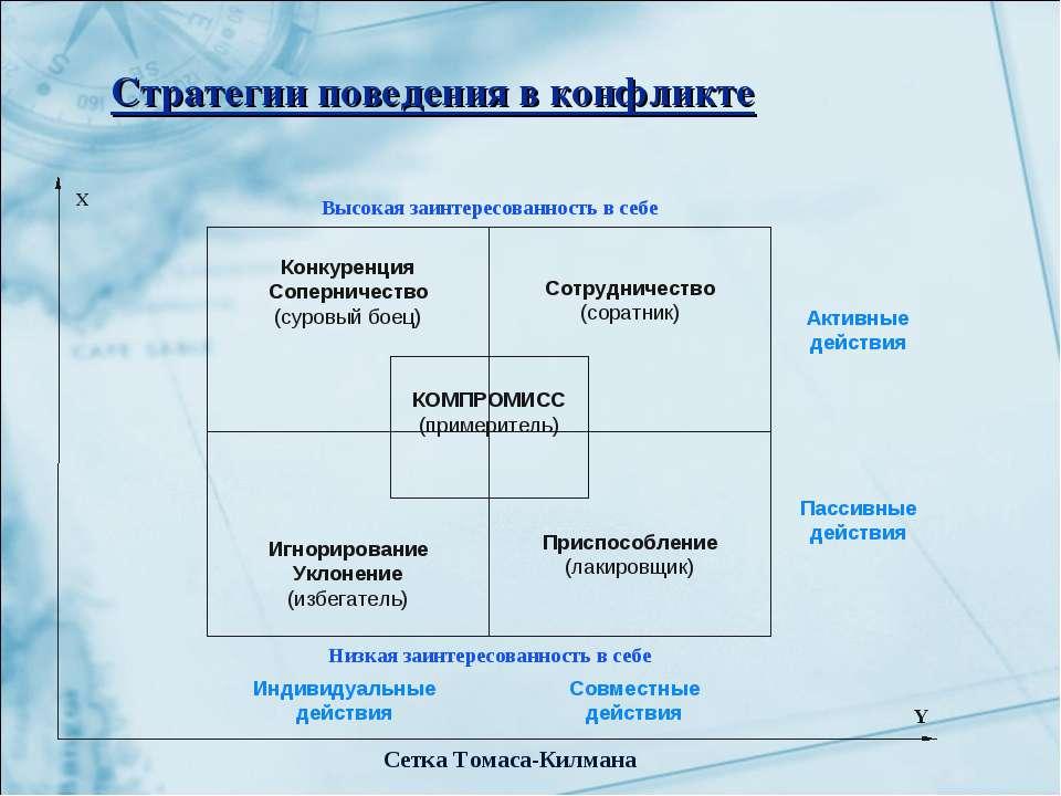 Стратегии поведения в конфликте Конкуренция Соперничество (суровый боец) Игно...