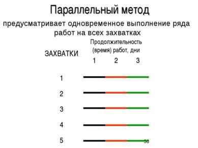Параллельный метод предусматривает одновременное выполнение ряда работ на все...