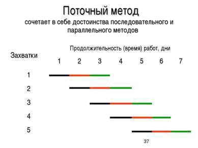 Поточный метод сочетает в себе достоинства последовательного и параллельного ...