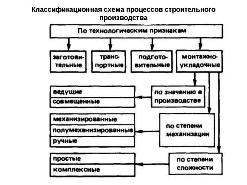 Классификационная схема процессов строительного производства