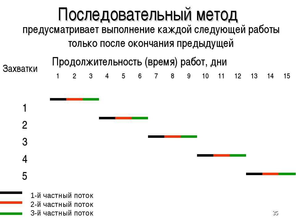 Последовательный метод предусматривает выполнение каждой следующей работы тол...