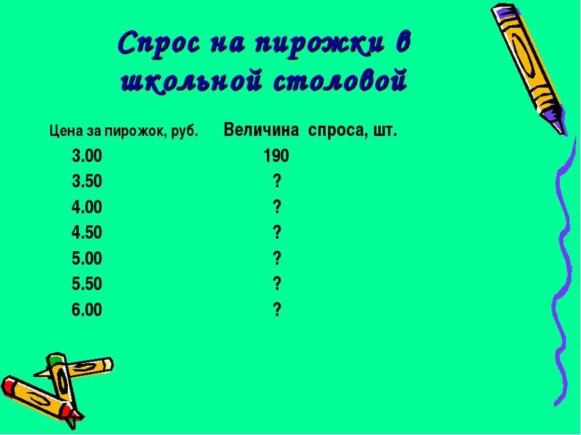 Спрос на пирожки в школьной столовой Цена за пирожок, руб. Величина спроса, ш...