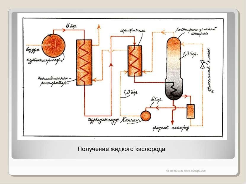 Получение жидкого кислорода Из коллекции www.eduspb.com Из коллекции www.edus...