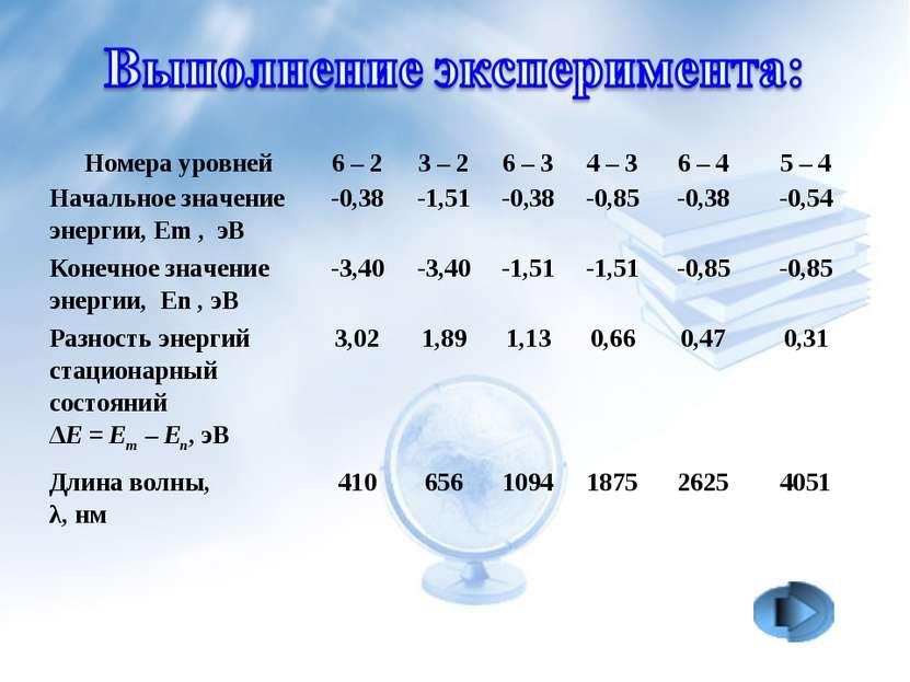 Номера уровней 6–2 3–2 6–3 4–3 6–4 5–4 Начальное значение энергии...