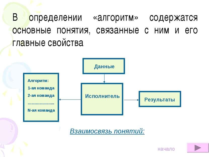 В определении «алгоритм» содержатся основные понятия, связанные с ним и его г...