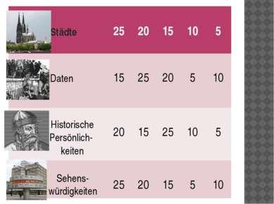 Щелкни мышкой-получишь ответ Welche Städte haben dieselben Namen wie die Bund...