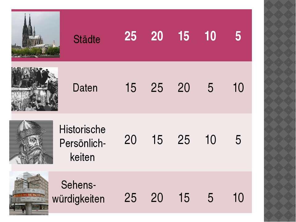 Städte Daten Historische Persönlich- keiten Sehens- würdigkeiten 25 20 15 10 ...