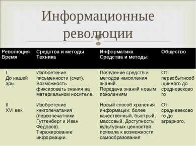 Информационные революции Революция Время Средства и методы Техника Информатик...