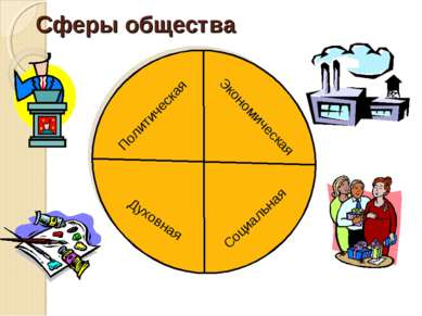 Сферы общества Экономическая Духовная Социальная Политическая
