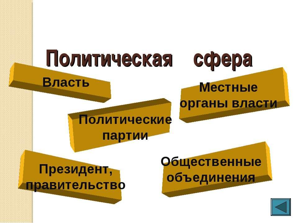 Политическая сфера Власть Общественные объединения Президент, правительство М...