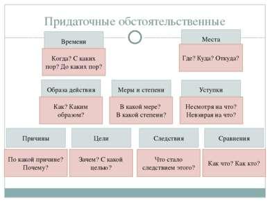 Придаточные обстоятельственные Времени Места Образа действия Меры и степени У...