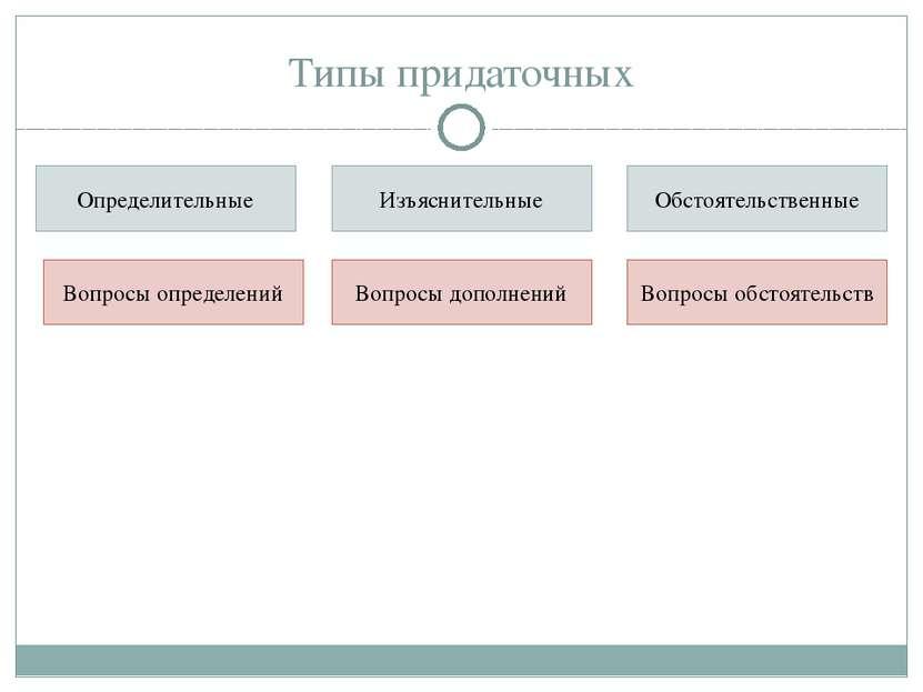 Типы придаточных Определительные Изъяснительные Обстоятельственные Вопросы оп...