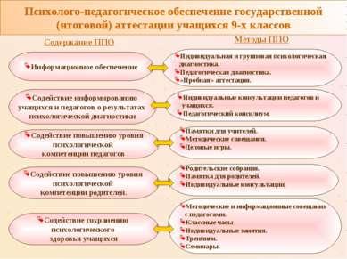 Психолого-педагогическое обеспечение государственной (итоговой) аттестации уч...