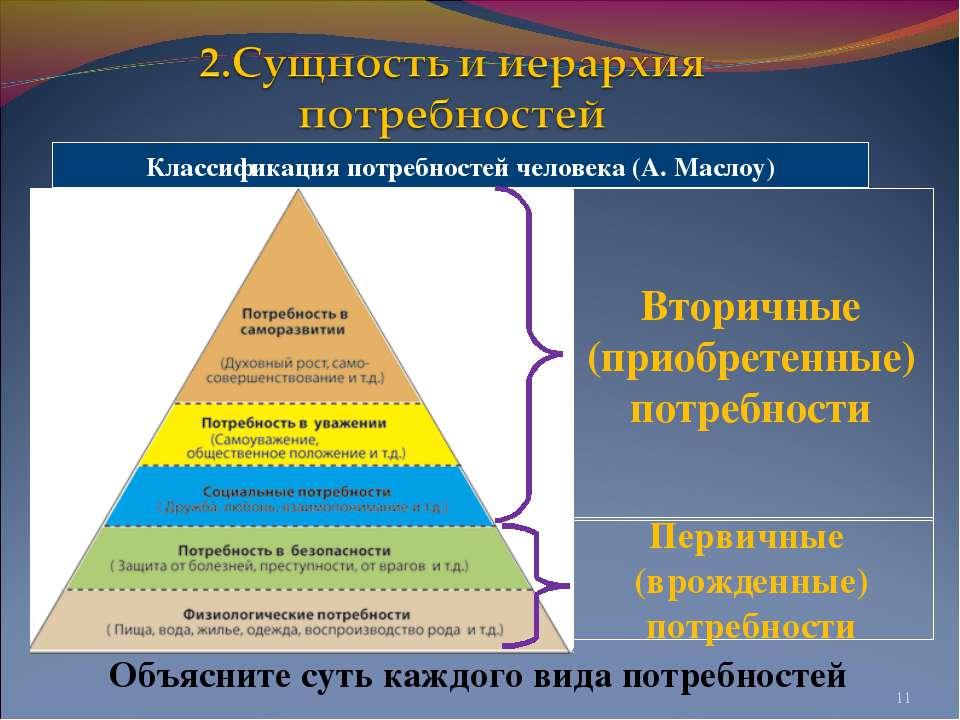 * Классификация потребностей человека (А. Маслоу) Первичные (врожденные) потр...