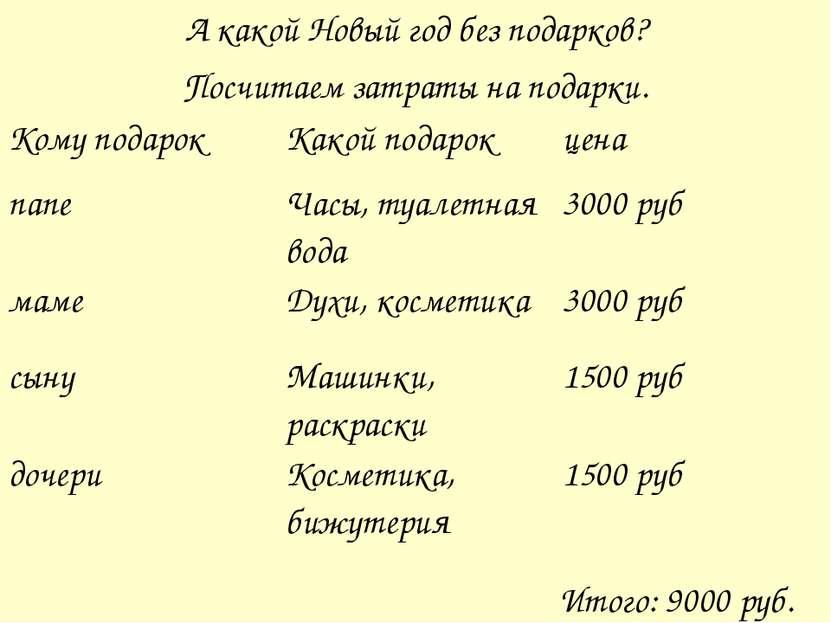 А какой Новый год без подарков? Посчитаем затраты на подарки. Итого: 9000 руб...