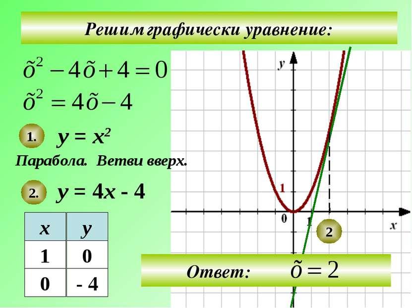 Решим графически уравнение: у = х2 у = 4х - 4 Парабола. 1. 2. Ветви вверх. 2