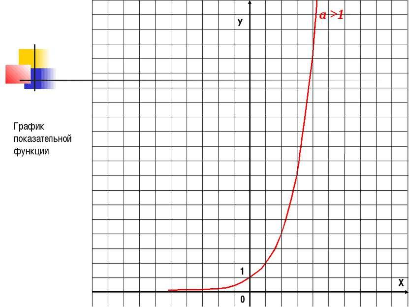 а >1 График показательной функции