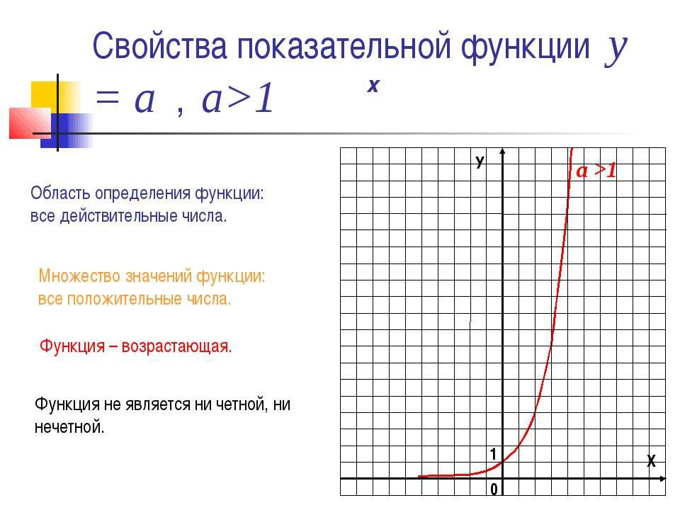 Свойства показательной функции у = а , а>1 х Область определения функции: все...
