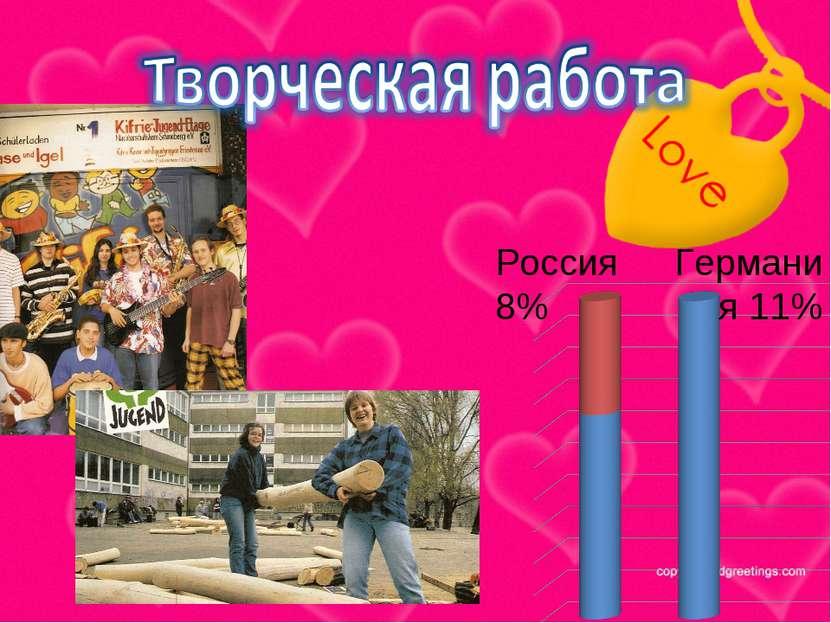 Россия 8% Германия 11%