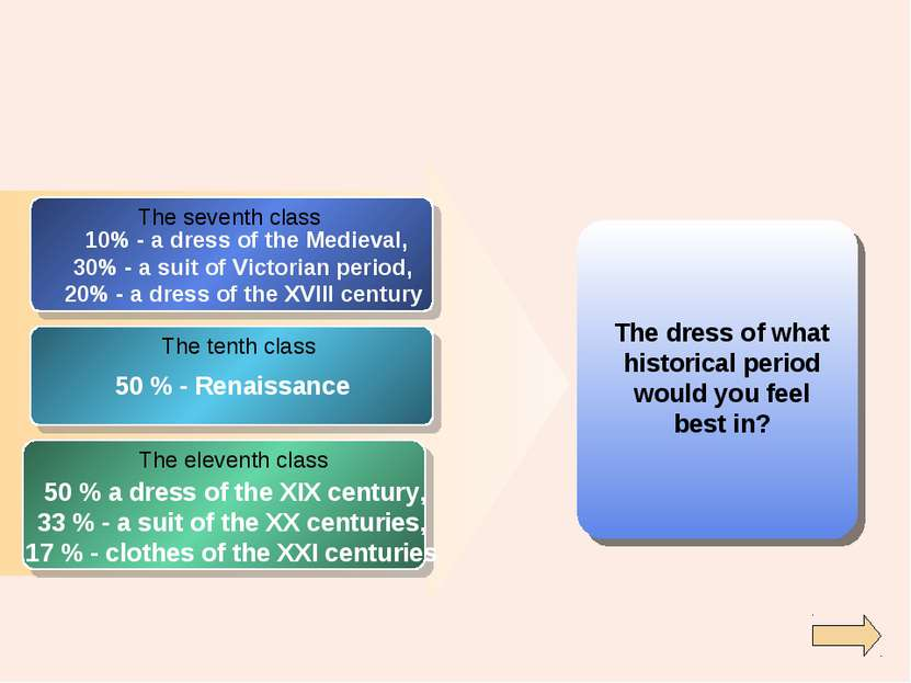 The dress of what historical period would you feel best in? The seventh class...