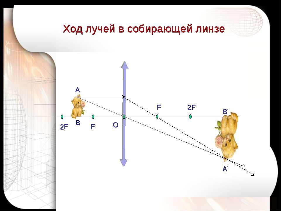 Ход лучей в собирающей линзе А В А' B' O 2F F F 2F