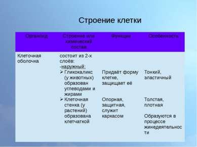 Строение клетки Органоид Строение или химический состав Функции Особенность К...