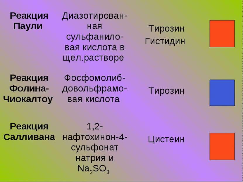 Реакция Паули Диазотирован-ная сульфанило-вая кислота в щел.растворе Тирозин ...