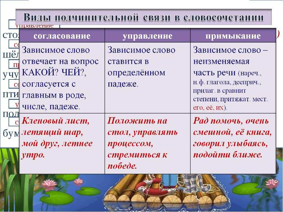 Какой раздел лингвистики изучает строение словосочетания и предложения? Что т...