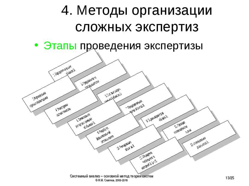4. Методы организации сложных экспертиз Этапы проведения экспертизы Системный...