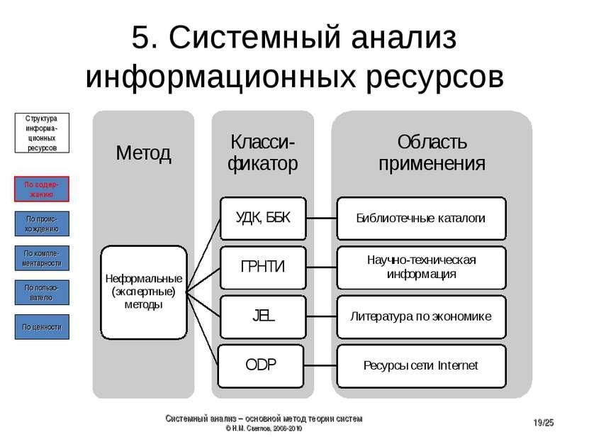 5. Системный анализ информационных ресурсов По содер- жанию По проис- хождени...