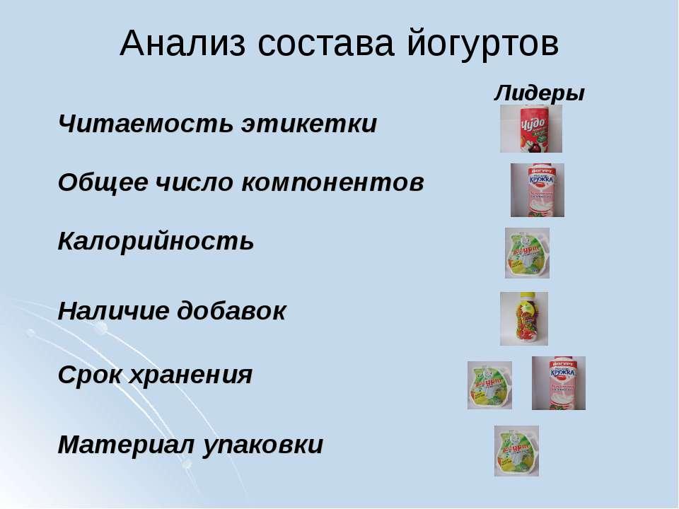 Анализ состава йогуртов Лидеры Наличие добавок Калорийность Материал упаковки...