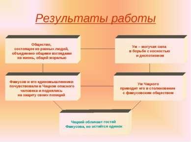 Результаты работы Ум Чацкого приводит его в столкновение с фамусовским общест...