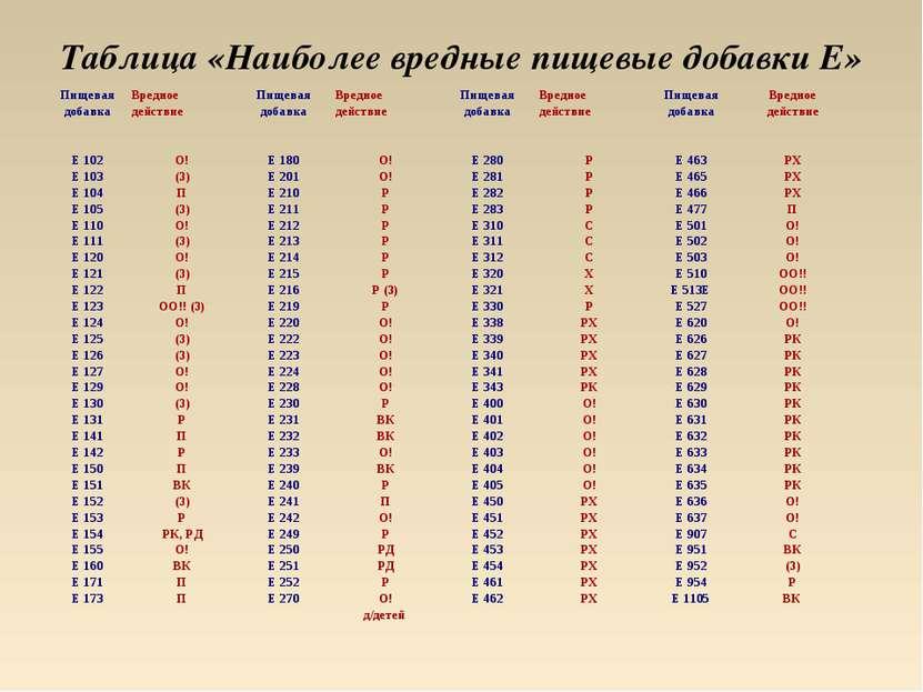 Таблица «Наиболее вредные пищевые добавки Е» Пищевая добавка Вредное действие...