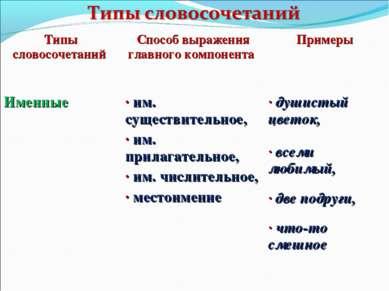 Типы словосочетаний Способ выражения главного компонента Примеры Именные · им...