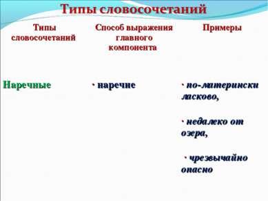 Типы словосочетаний Способ выражения главного компонента Примеры Наречные · н...