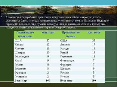 Химическая переработки древесины представлена в таблице производством целлюло...