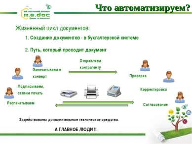 Что автоматизируем? Жизненный цикл документов: 1. Создание документов - в бух...
