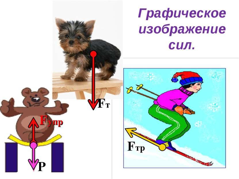 Графическое изображение сил. Fт Р Fтр