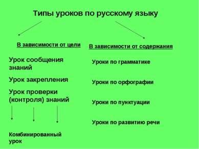 Типы уроков по русскому языку В зависимости от цели В зависимости от содержан...