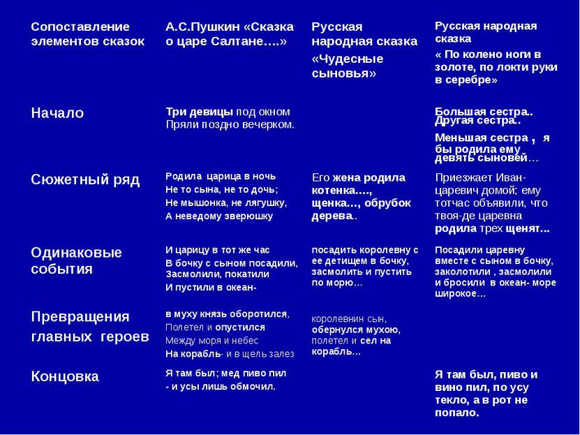 Сопоставление элементов сказок А.С.Пушкин «Сказка о царе Салтане….» Русская н...