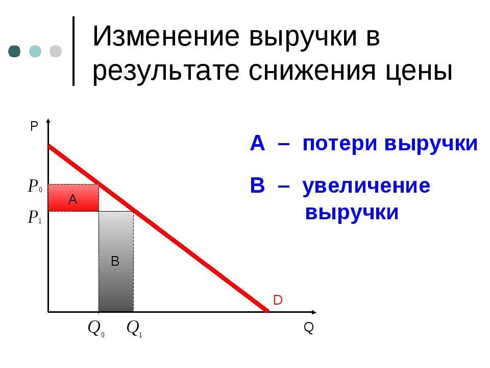 B Изменение выручки в результате снижения цены A – потери выручки В – увеличе...