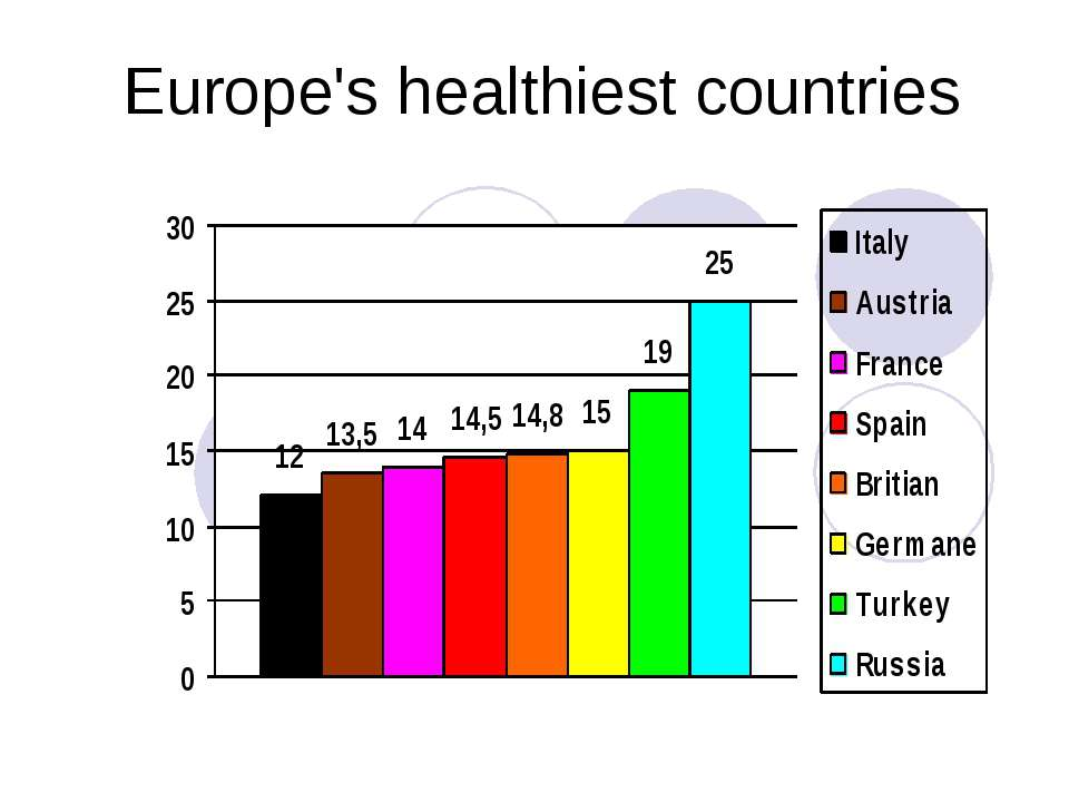 Europe's healthiest countries