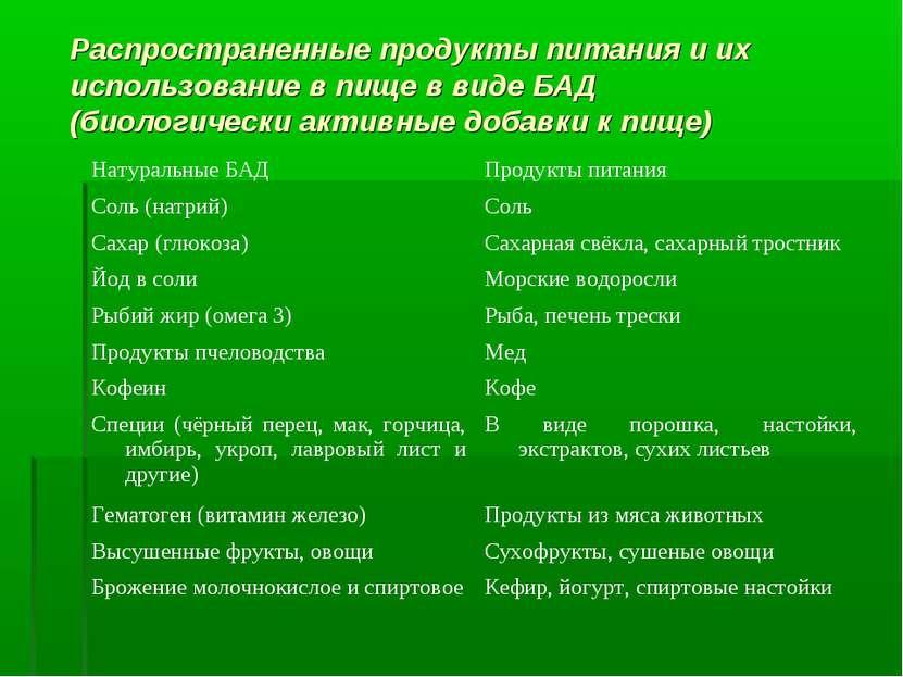 Распространенные продукты питания и их использование в пище в виде БАД (биоло...