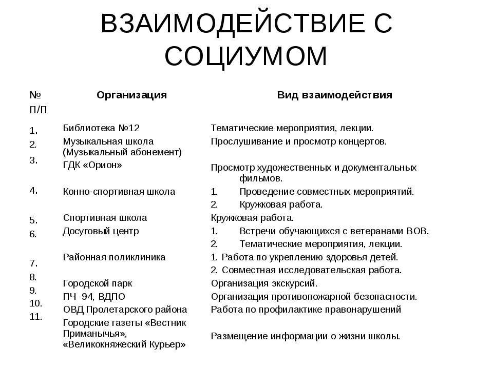 ВЗАИМОДЕЙСТВИЕ С СОЦИУМОМ № П/П Организация Вид взаимодействия 1. 2. 3. 4. 5....