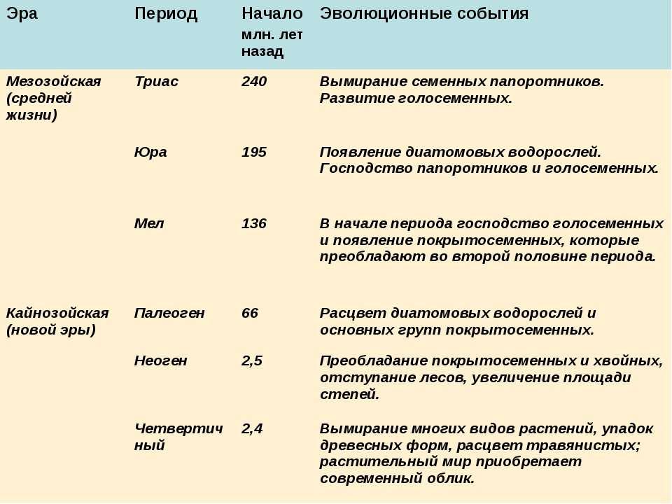 Эра Период Начало млн. лет назад Эволюционные события Мезозойская (средней жи...