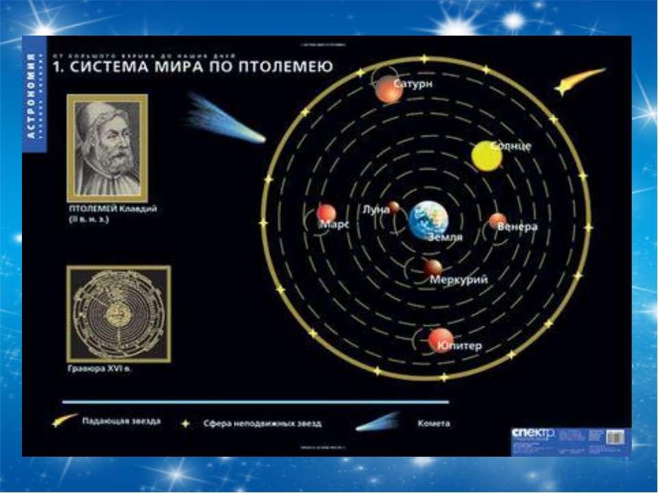 Геоцентрическая И Гелиоцентрические Системы Мира. Описание