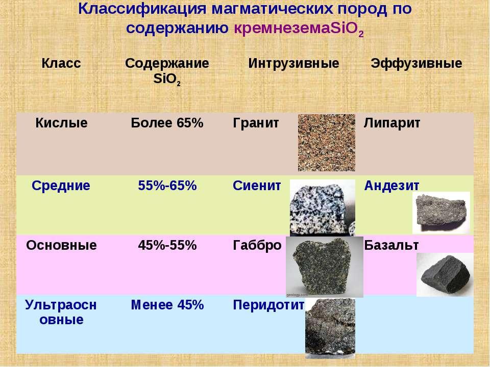 Классификация магматических пород по содержанию кремнеземаSiO2