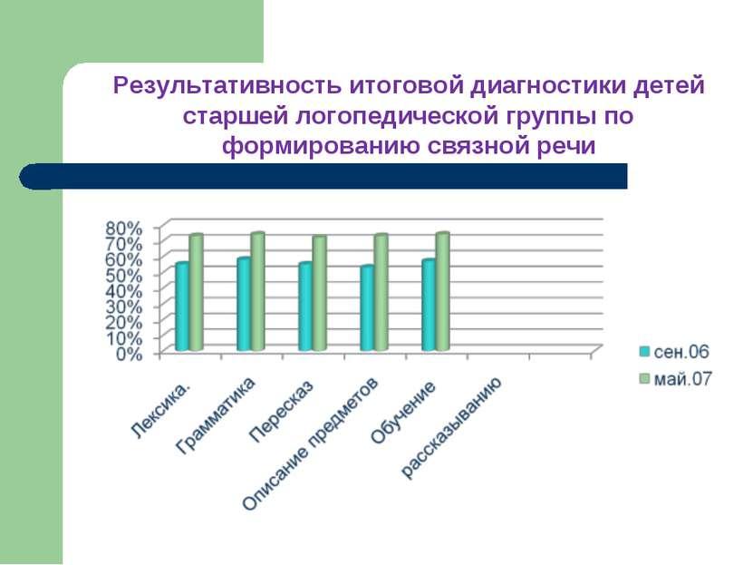 Результативность итоговой диагностики детей старшей логопедической группы по ...