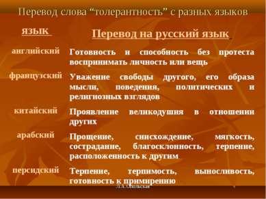 """Перевод слова """"толерантность"""" с разных языков Л.А.Опольская язык Перевод на р..."""